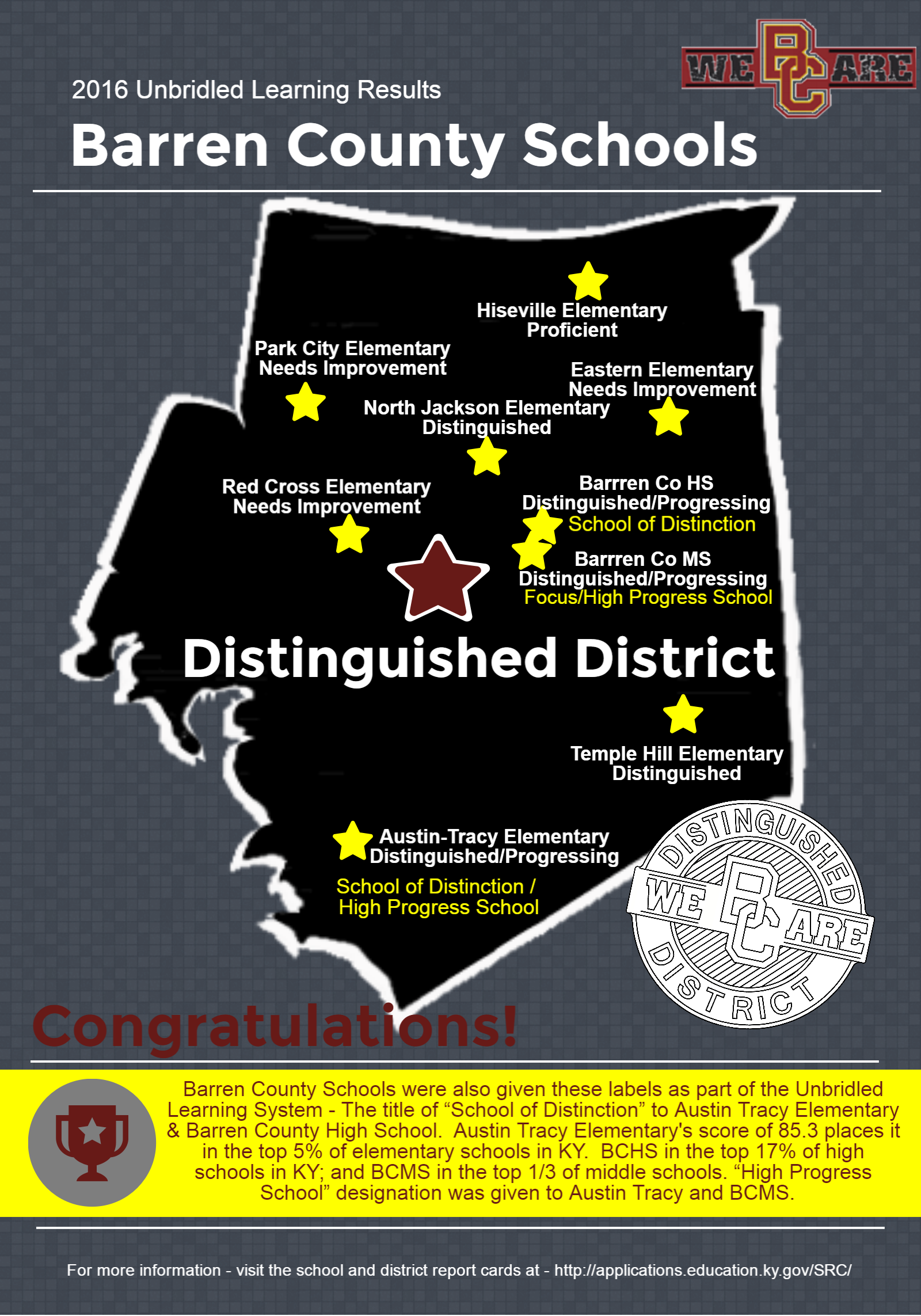 Distinguished District