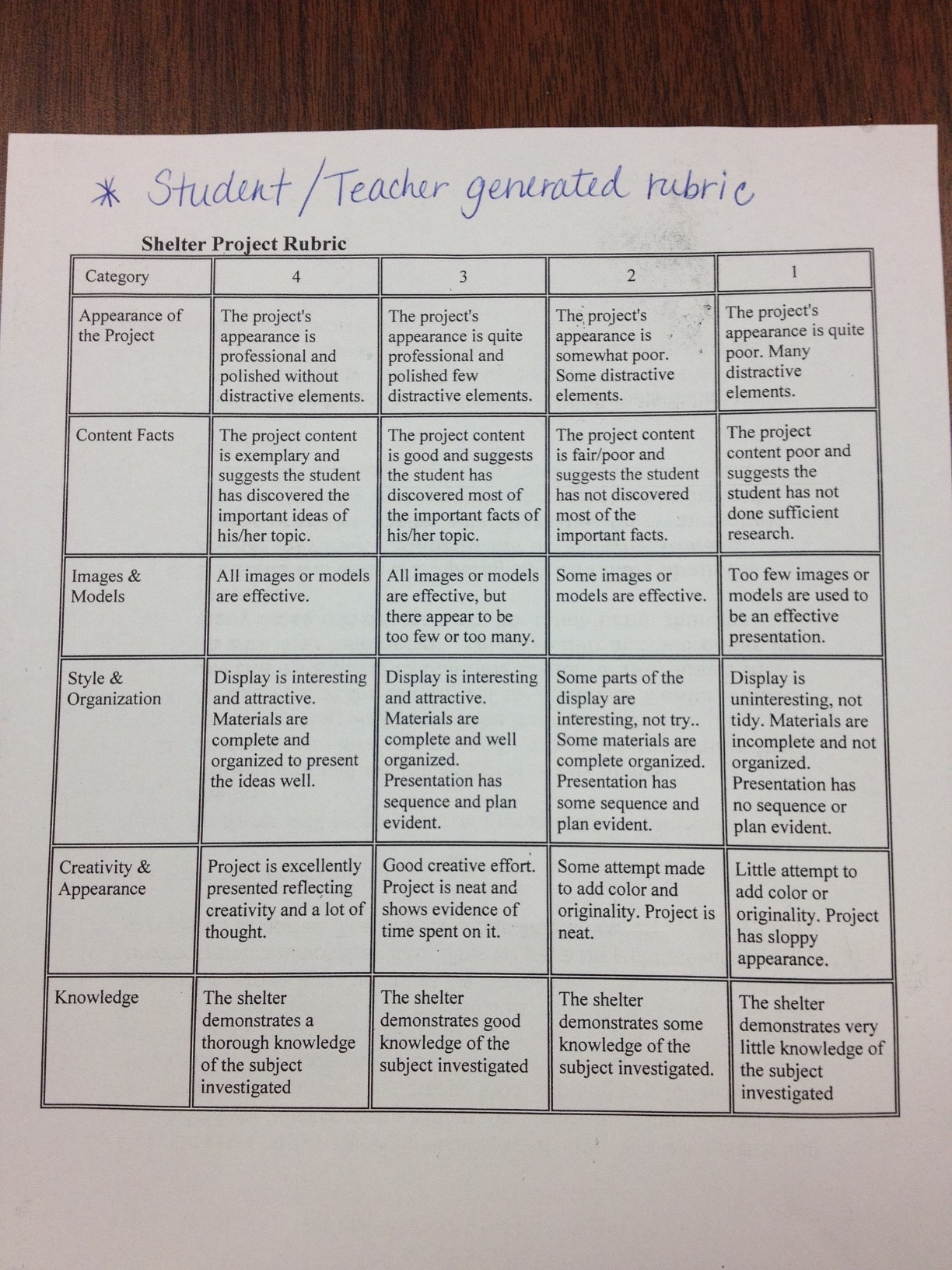 Character sketch essay rubric