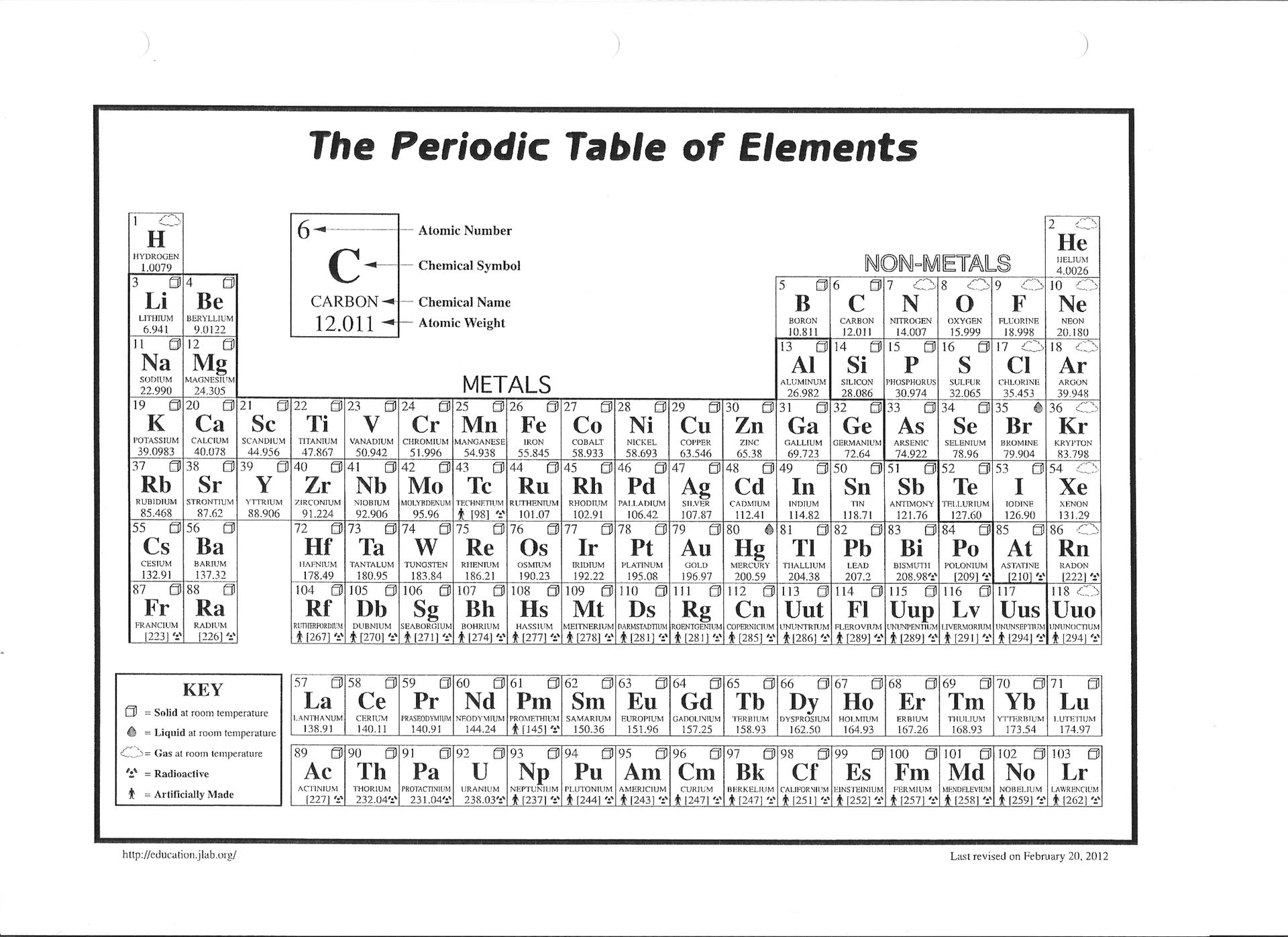 1000 images about science on pinterest for 1 20 elements in periodic table